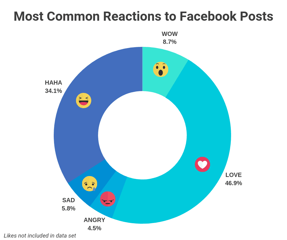 reactions post facebook